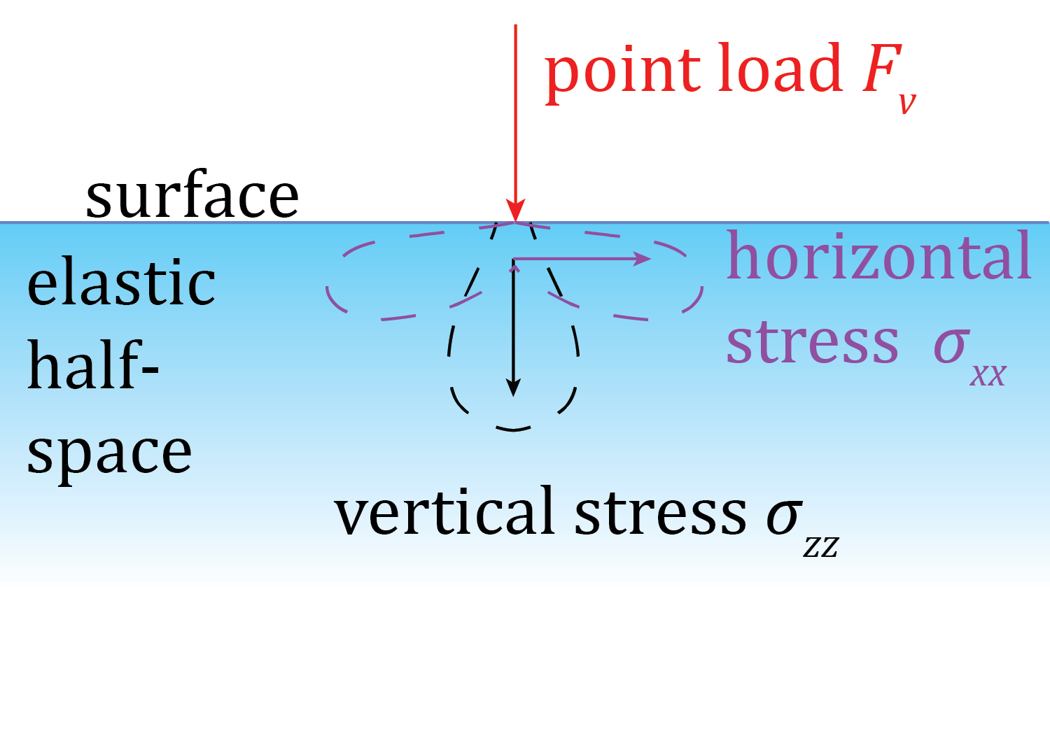 point load diagram